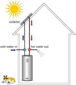 Challenge: Design a solar Hot water heater.